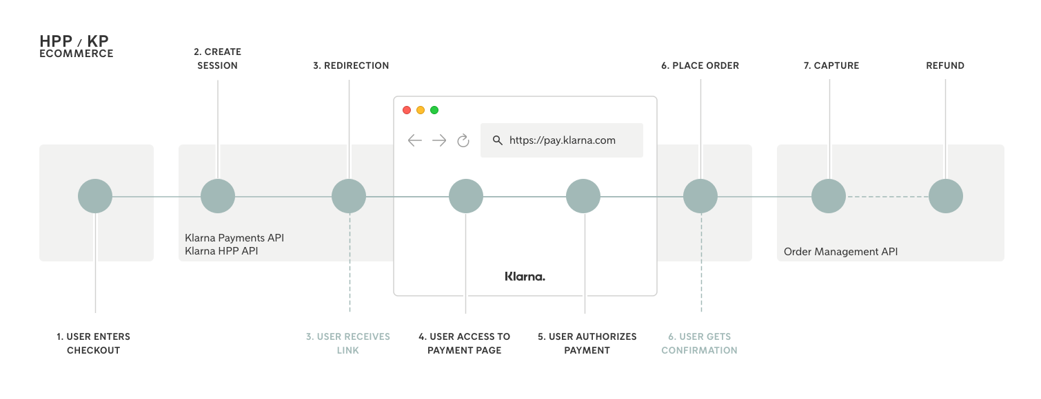 eCommerce Flow of HPP with Klarna Payments