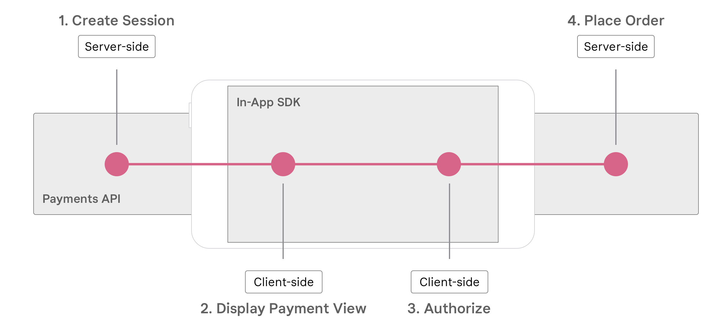 Klarna Payments   Step by Step   Official Klarna Technical ...