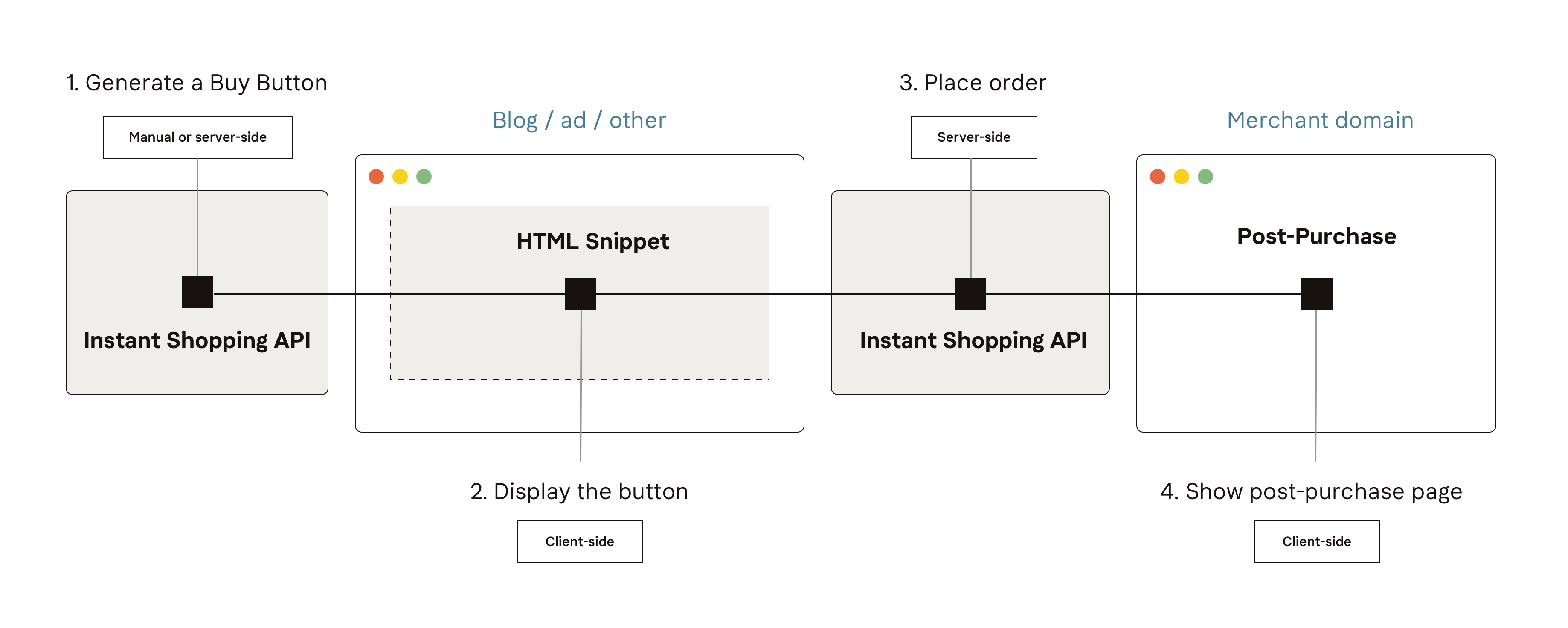 integration process overview for static buttons